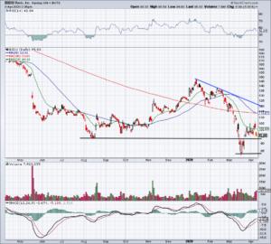 Top Stock Trades for Tomorrow No. 4: Baidu (BIDU)