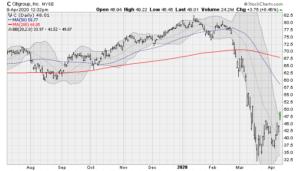Bank Stocks to Buy: Citigroup (C)