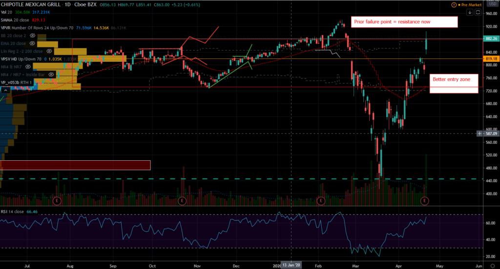 Hot Stock: CMG Stock Chart