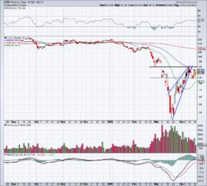 Top Stock Trades for Tomorrow No. 3: Chevron (CVX)