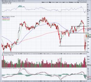 Top Stock Trades for Tomorrow No. 2: Goldman Sachs (GS)