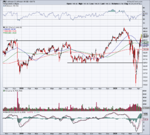 Top Stock Trades for Tomorrow No. 3: Johnson & Johnson (JNJ)