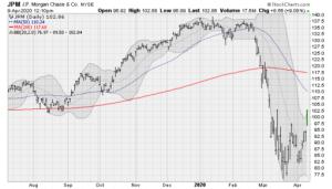 Bank Stocks to Buy: JPMorgan Chase (JPM)