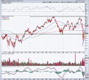 Top Stock Trades for Tomorrow No. 3: Las Vegas Sands (LVS)