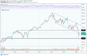 chart of MMM stock