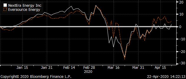 Crisis Investing: NEE, ES