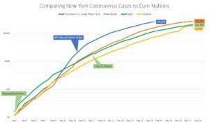 New York vs. Europe coronavirus case comparison