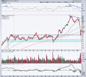 Chart of SBUX stock