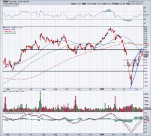 Top Stock Trades for Tomorrow No. 4: Snap (SNAP)
