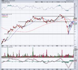 Top Stock Trades for Tomorrow No. 1: Snap (SNAP)