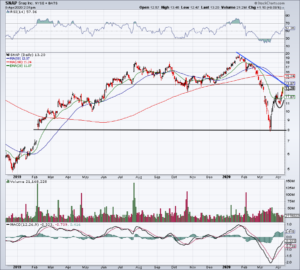 Top Stock Trades for Tomorrow No. 3: Snap (SNAP)