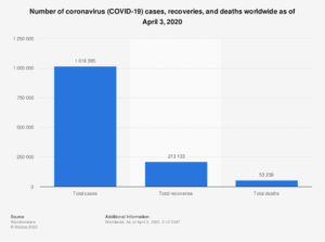 Coronavirus totals