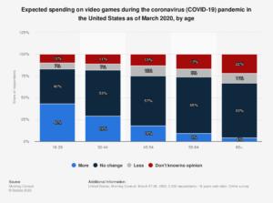 gaming spend indirectly benefits NVDA stock