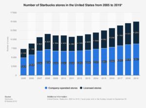 Number of Starbucks Locations