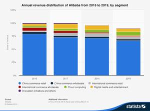 Alibaba stock segment revenue