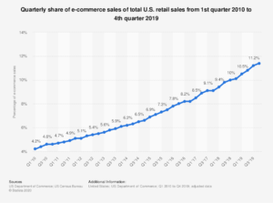 why Target stock is committing to e-commerce