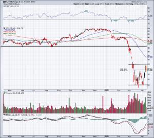 Top Stock Trades for Tuesday No. 2: Wells Fargo (WFC)