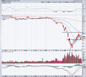 Top Stock Trades for Tomorrow No. 2: Exxon Mobil (XOM)
