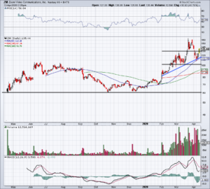 Top Stock Trades for Tuesday No. 3: Zoom Video (ZM)