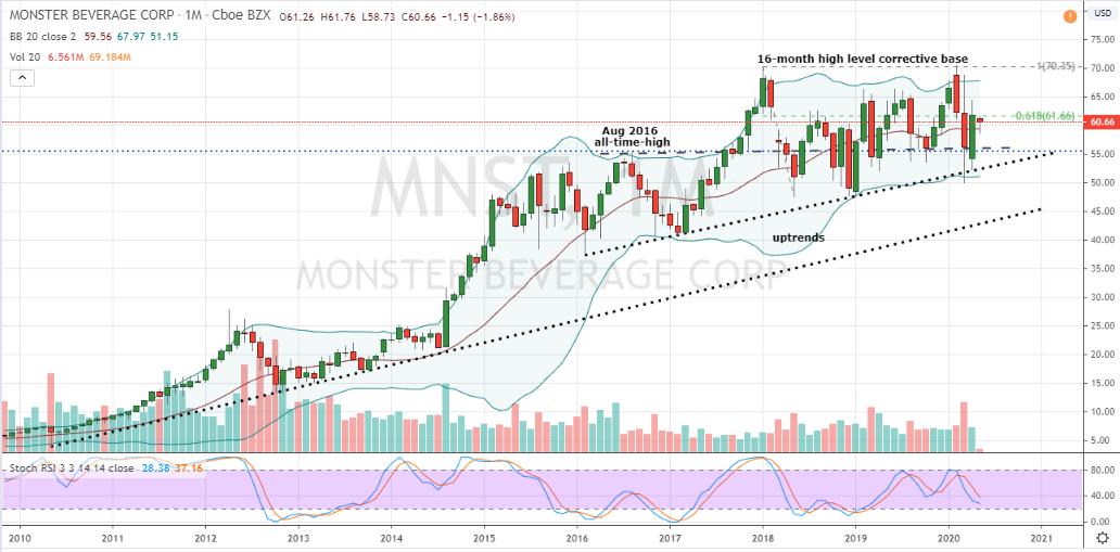 Beverage Stocks: MNST