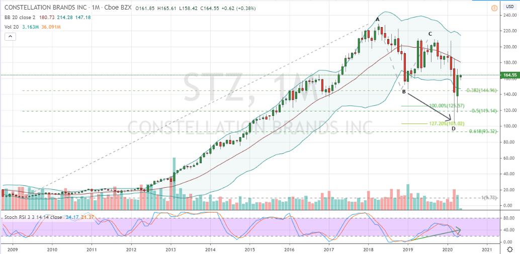 Beverage Stocks: STZ