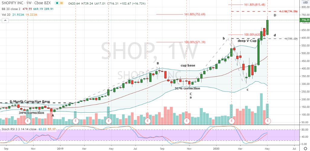 Stocks to Sell: Shopify (SHOP)