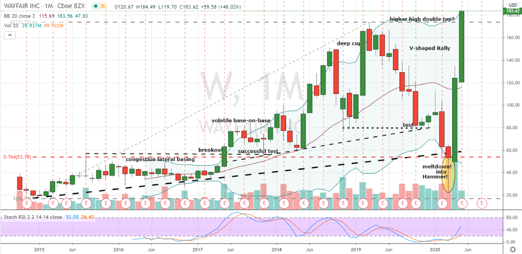 stocks to sell Wayfair (W)