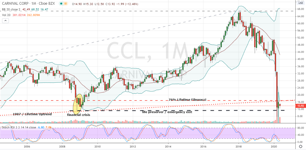 CCL Stock Monthly Stock Chart
