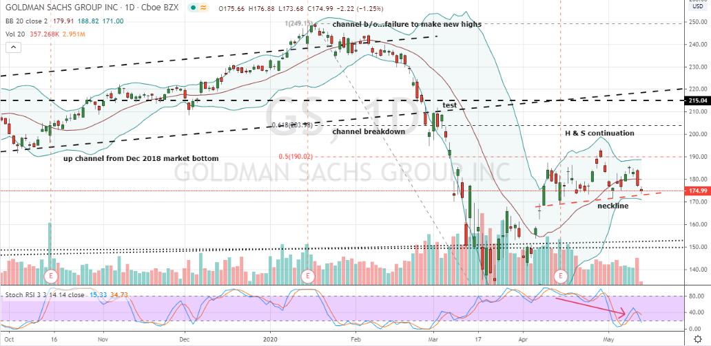 Key Indicators Warning Investors to Sell Stocks: Goldman Sachs (GS)