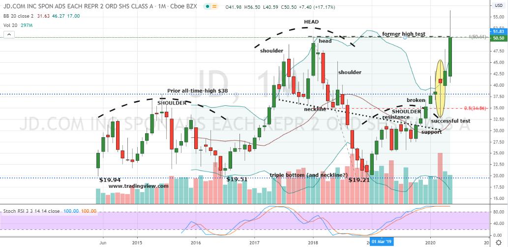 JD stock chart: JD.com (JD)