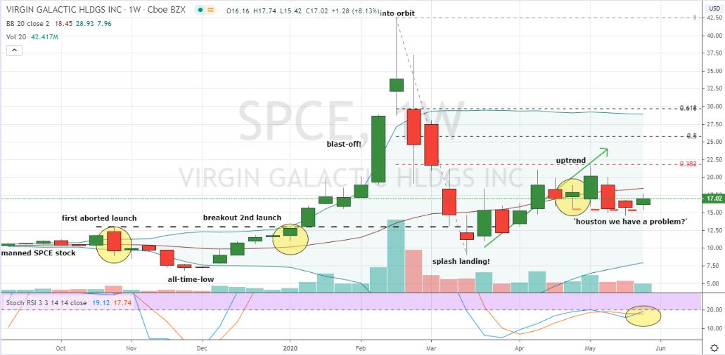 SPCE Stock Weekly Chart