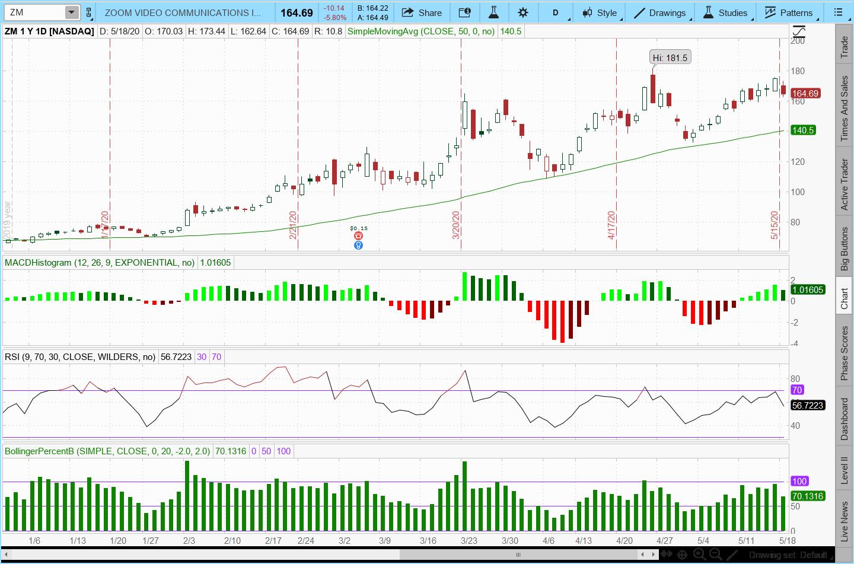 Examining the ZM Stock Chart
