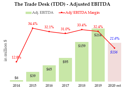 TTD - Adjusted EBITDA