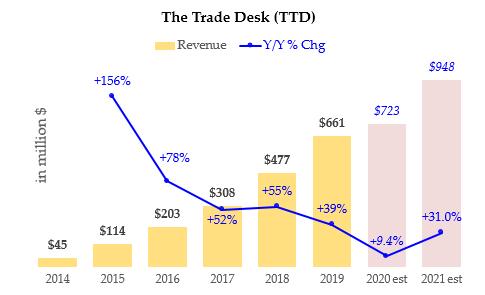 The Trade Desk - Revenue - TTD Stock