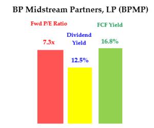 BPMP - Div Yield