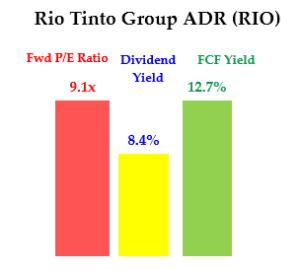 5-13-20 - RIO - Div Yield