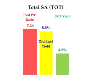 TOT stock - Div Yield