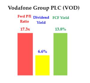 5-13-20 - VOD - Div Yield