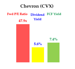 5-21-20 - CVX stock - Dividend Yield