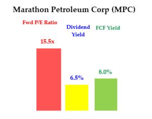 5-21-20 - MPC stock - Energy stocks