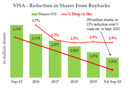 V stock - Buybacks and Share Drop