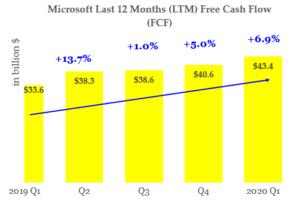 Microsoft stock - FCF History