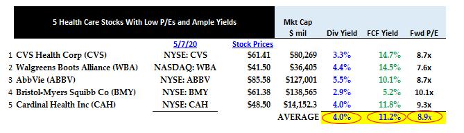 Summary - Healthcare stocks