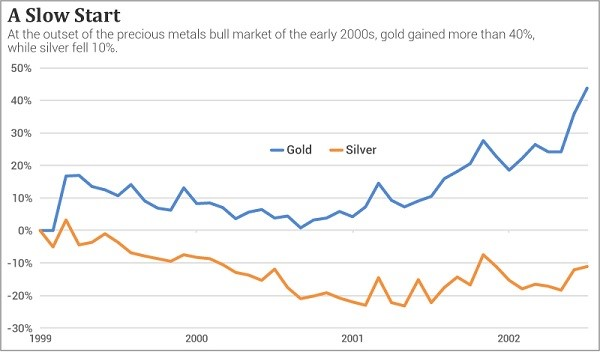 a slow start for silver and gold investments