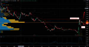Small-Cap Stocks to Trade After the Coronavirus: Aurora Cannabis (ACB)