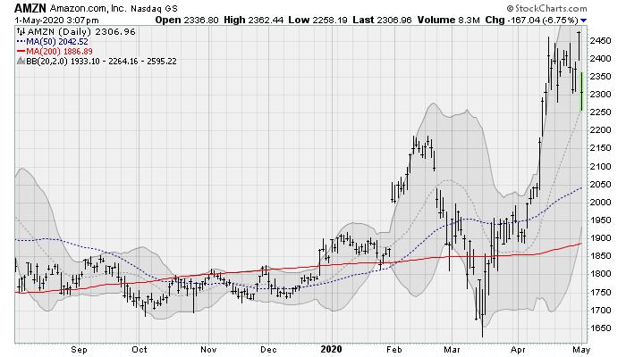 Stocks to Sell: AMZN