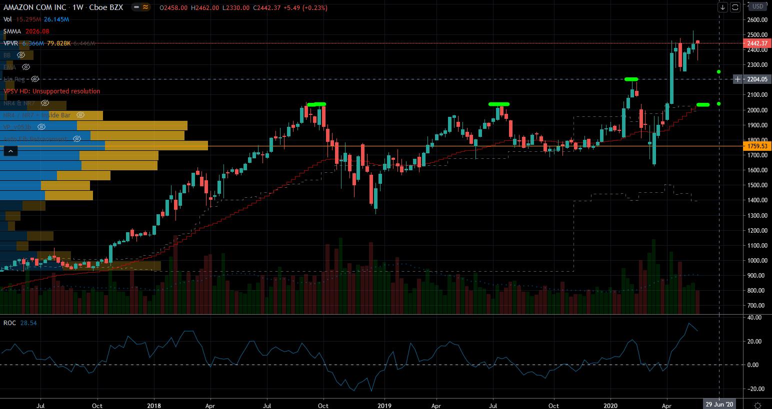 Fang Stocks: AMZN Stock Chart