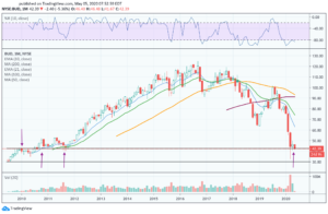 Chart of Anheuser Busch stock