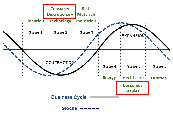 Chart showing the business cycle moving through sectors