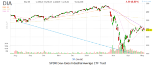 Dow Jones Today: Tech Leads on a Slow Day